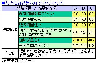 防火性能試験(カルシウムペイント)